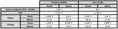 Core i5 661 Pentium G6950 Tension