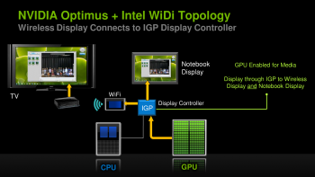 Intel Wireless Display Optimus