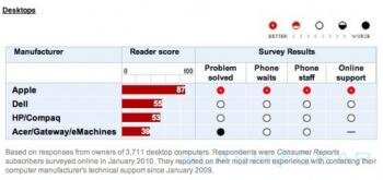 apple consumer reports service client