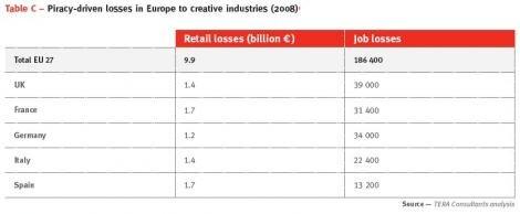 Musique piratage emplois europe 2008 TERA