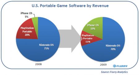 iphone part de marché consoles