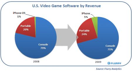 iphone part de marché jeux