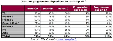 catch-up TV étude NPA