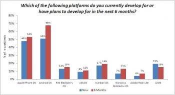 admob plateformes mobiles etude
