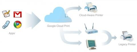 Google Cloud Printing