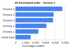 chrome benchmarks