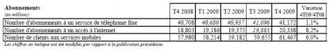 Abonnement fixe internet mobile T4 2009