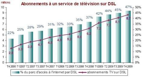 Television sur ADSL France T4 2009