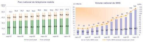 Arcep telephonie mobile T1 2010