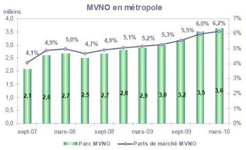 Arcep telephonie mobile MVNO T1 2010