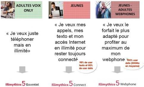 SFR Illymithics 5 Essentiel Connect Webphone Adult