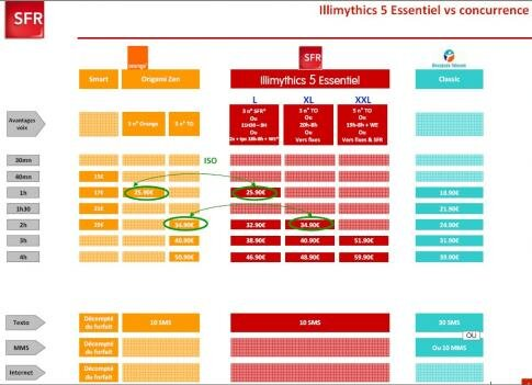 SFR Illimythics 5 Essentiel concurrence
