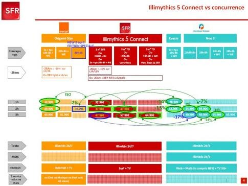 SFR Illimythics 5 Connect concurrence