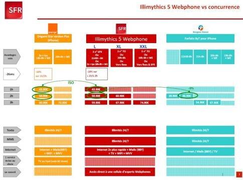 SFR Illimythics 5 Webphone concurrence