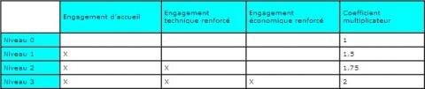 Arcep accueil MVNO engagements niveaux