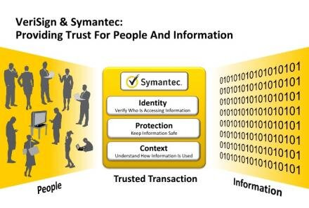 symantec verisign authentification sécurité