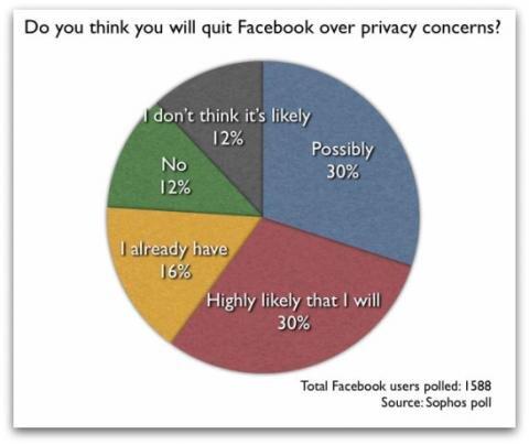 Quitter Facebook sondage