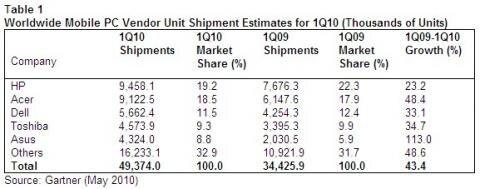Gartner ventes ordinateurs mobiles monde T1-2010