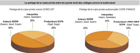 copie privée répartition sorecop copie france