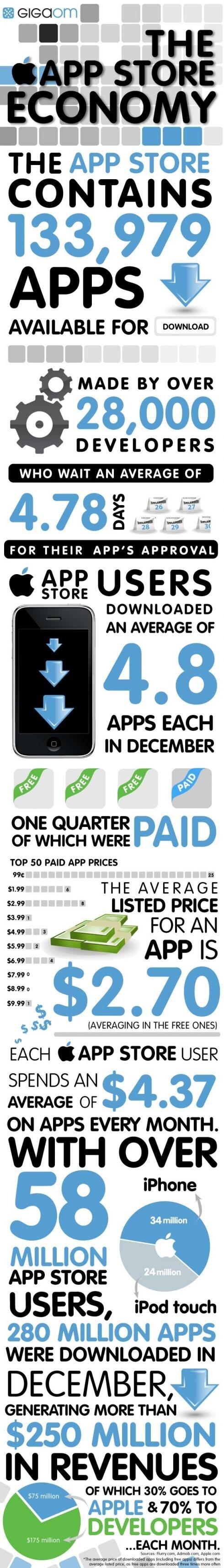 Apple App Store statistiques janvier 2010
