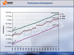 Performance Development Top 500 supercalculateurs