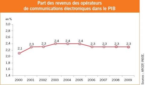 Operateurs 2000 2009 PIB