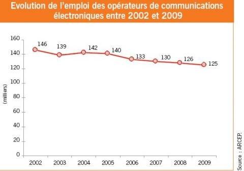 Operateurs 2002 2009 emplois