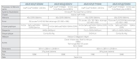 N53 N73 Asus caractéristiques