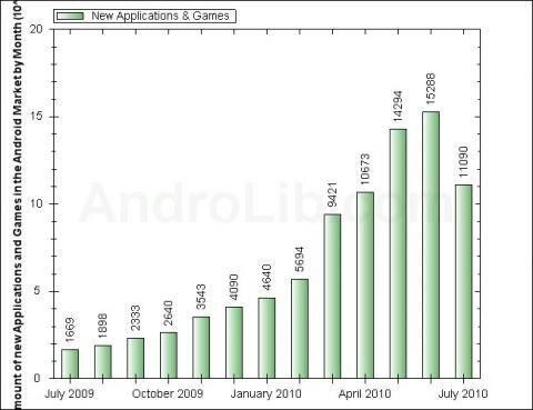 Statistiques Android Market mi-juillet 2010