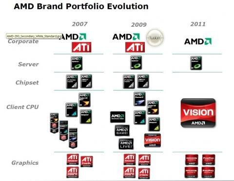 AMD ATI Radeon Vision 2011