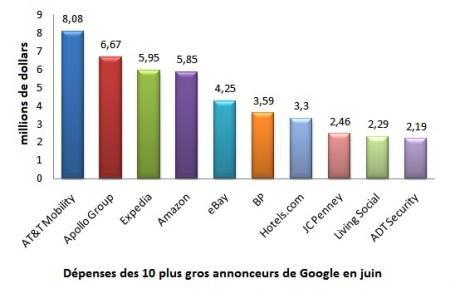 dépenses google top annonceurs