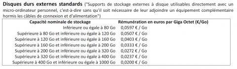 disque dur barème rémunération copie privée