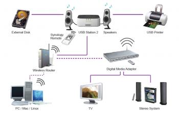 Synology USB Station 2 NAS