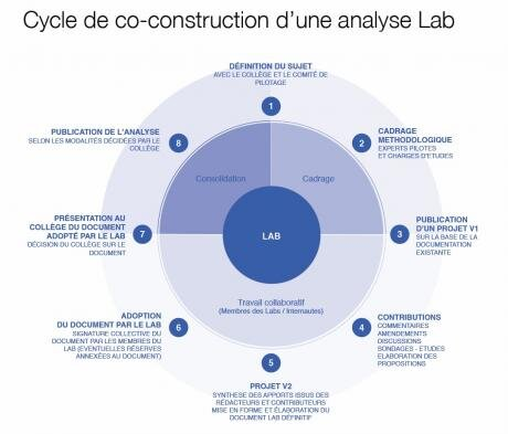 hadopi labs lab laboratoire filtrage DPI