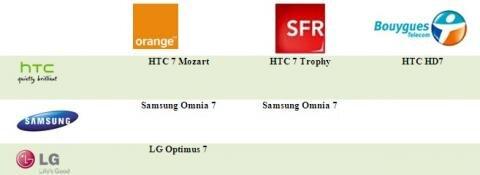 Windows Phone 7 HTC LG Samsung Orange SFR Bouygues Telecom