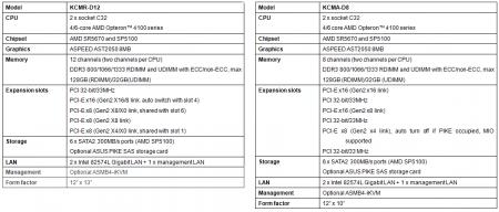 Asus C32 Bi-CPU Opteron 4000 KCMA-D8 KCMA-D12