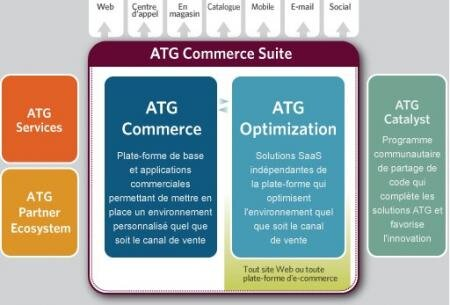 ATG Commerce Suite