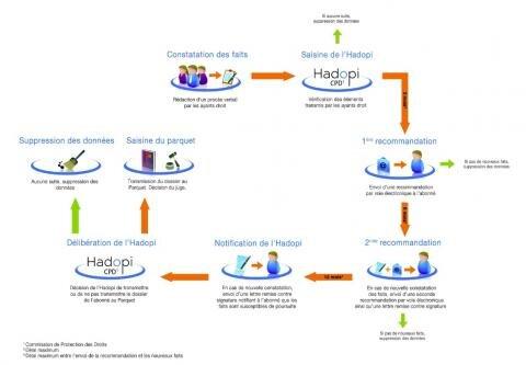 hadopi procedure réponse graduée