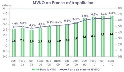 Arcep Telephonie mobile MVNO T3 2010