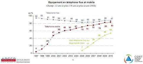 Telephonie fixe mobile box 2010 France