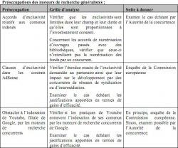 Autorite concurrence Google preoccupations