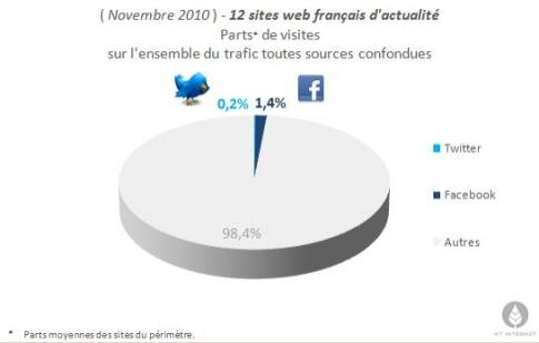 Facebook Twitter influence minable