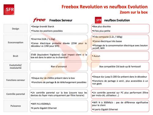 freebox revolution V6 SFR neufbox evolution