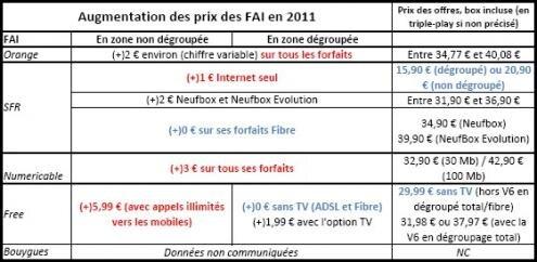 FAI hausses prix en 2011