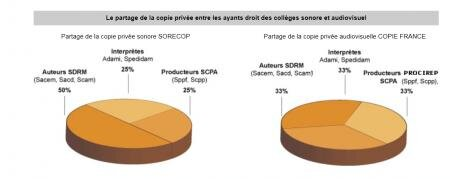 sorecop copiefrance copie privée taxe barème