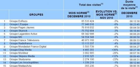 Mediametrie France Groupes decembre 2010