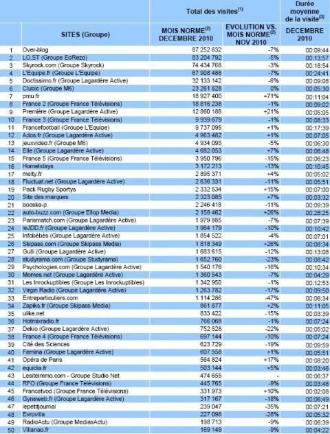 Mediametrie France sites top 50 decembre 2010