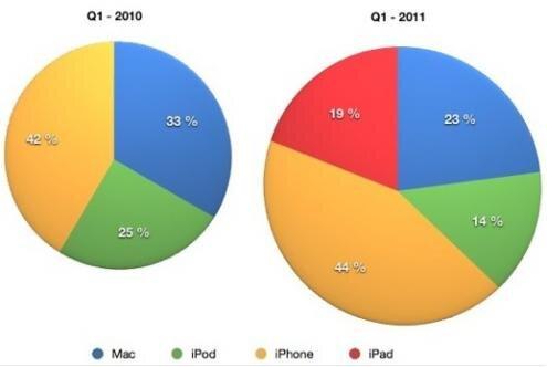 Apple ventes 2010-2011 Mac4ever