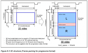 HDMI 1.4 3D Frame Packing