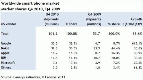 Smartphones Q4 2010 Android Canalys